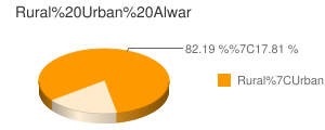 Alwar census population